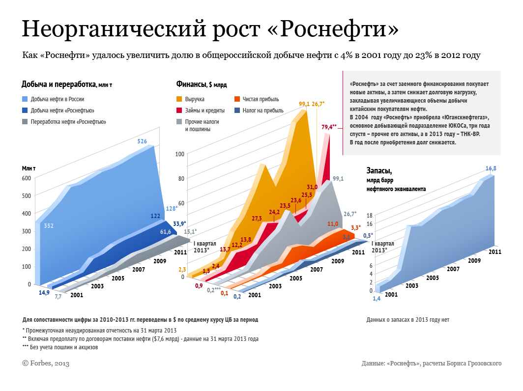 http://www.forbes.ru/sites/default/files/users/user48196/Rosneft.jpg